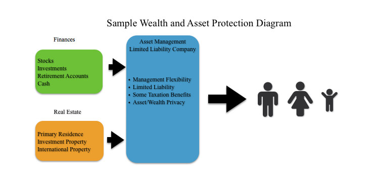 Wealth Protection Diagram_Fotor